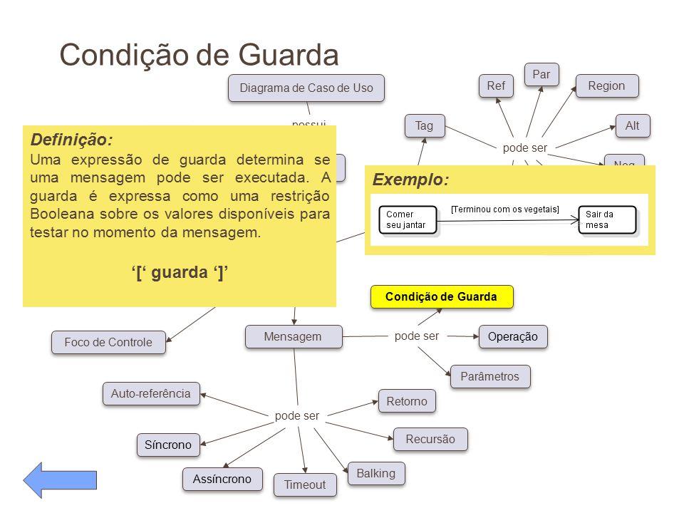 Condição de Guarda Definição: Exemplo: '[' guarda ']'